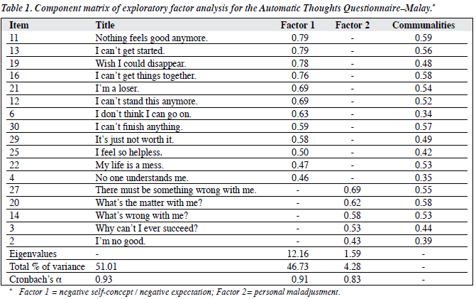 Exploratory and Confirmatory Factor Validation and Psychometric
